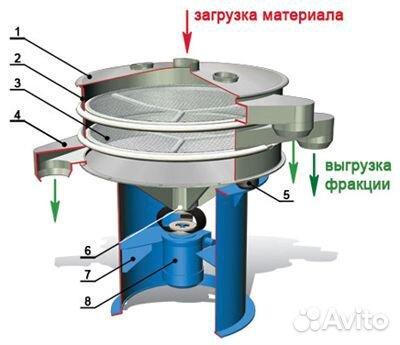 Грохот инерционный цена в Заинск кма конусная дробилка